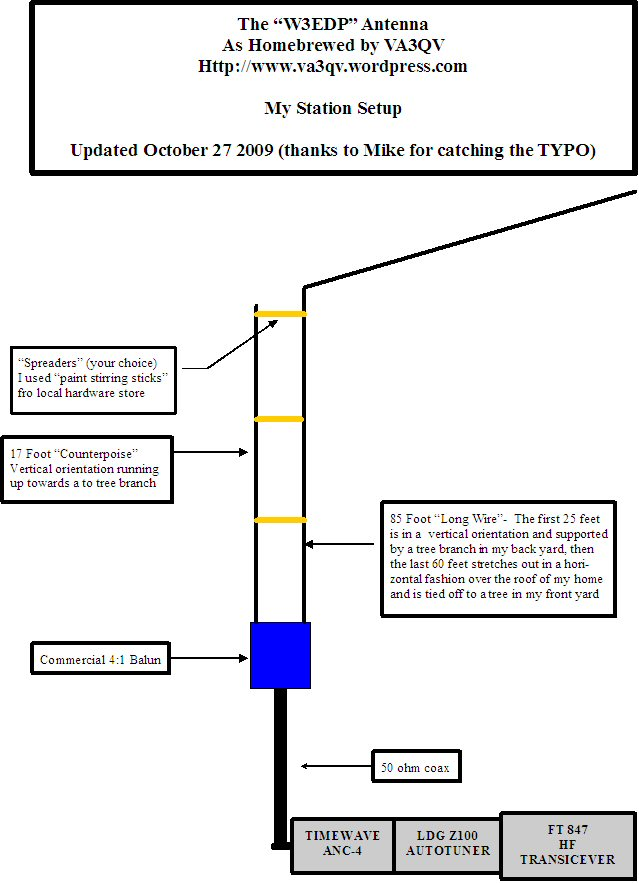 W3EDPANTENNAUPDATED Amateur Radio on the Road – Diagram Of An Am Antenna Long Wire